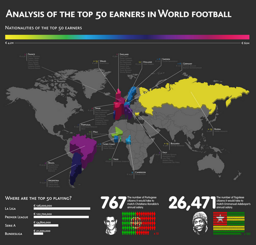 top 50 football gains 50 plus gros Salaires dans le Football