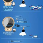 Iphone ou Blackberry ? La popularité des smartphones en quelques points