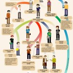 evolution-un-geek-travers-le-temps