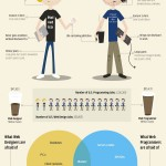 Web Designers vs Web Developers : La guerre des pros du Web