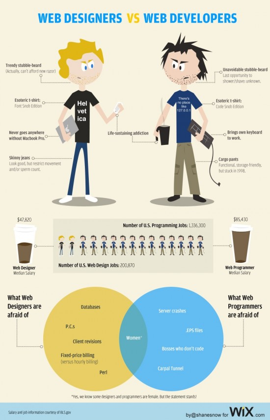 web designers vs developers 550x855 Web Designers vs Web Developers : La guerre des pros du Web