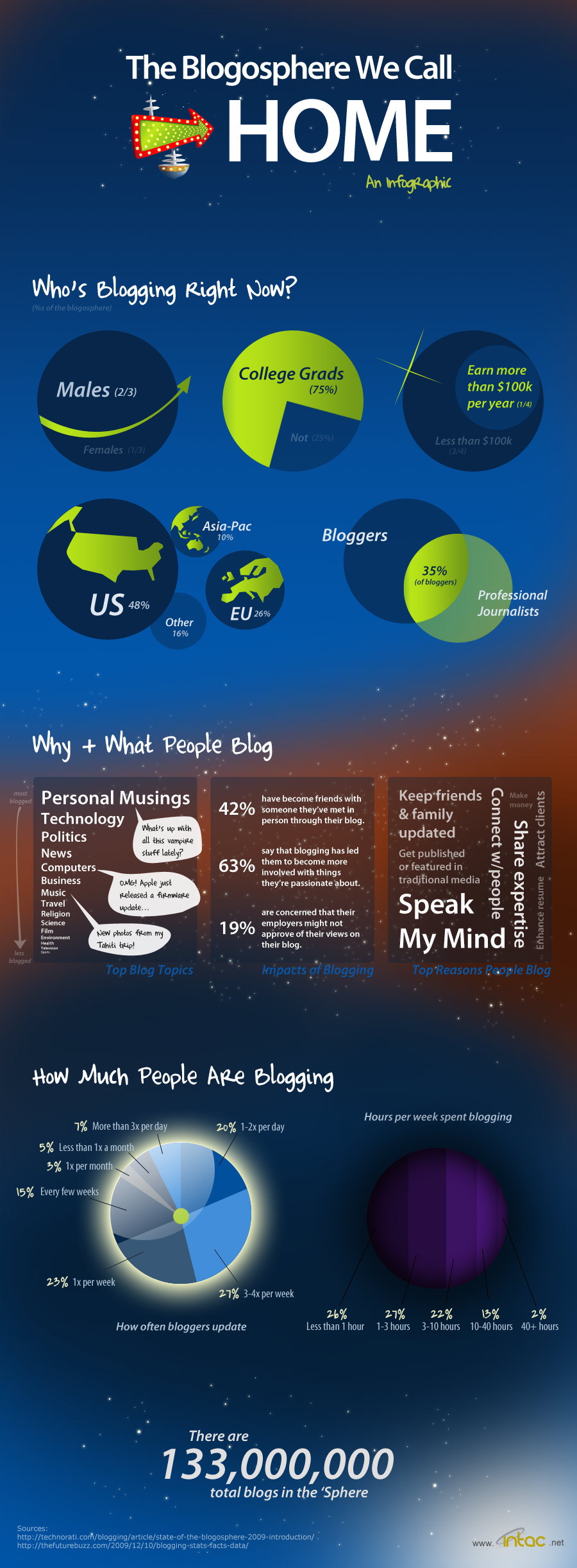 blogosphere-informations-infographie