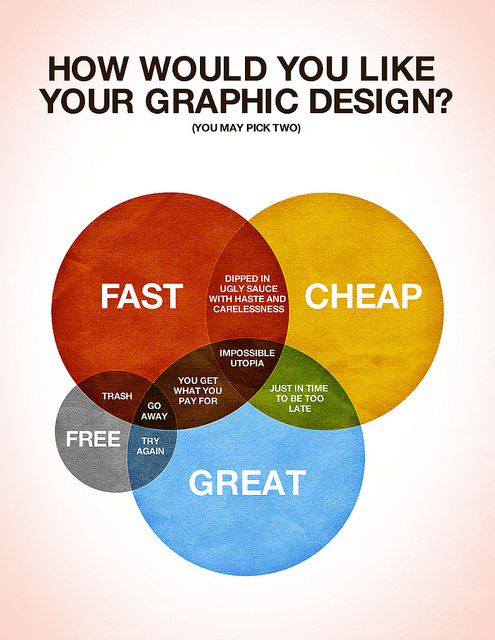 graphic design diagramme venn Comment sera créé votre Graphic Design ?