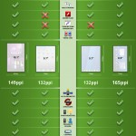 Le tableau Comparatif des Tablettes Tactiles : Ipad, Galaxy Tab, ...