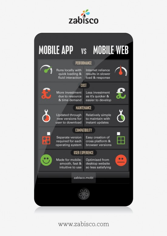 Application mobile ou Version mobile pour votre Site ?