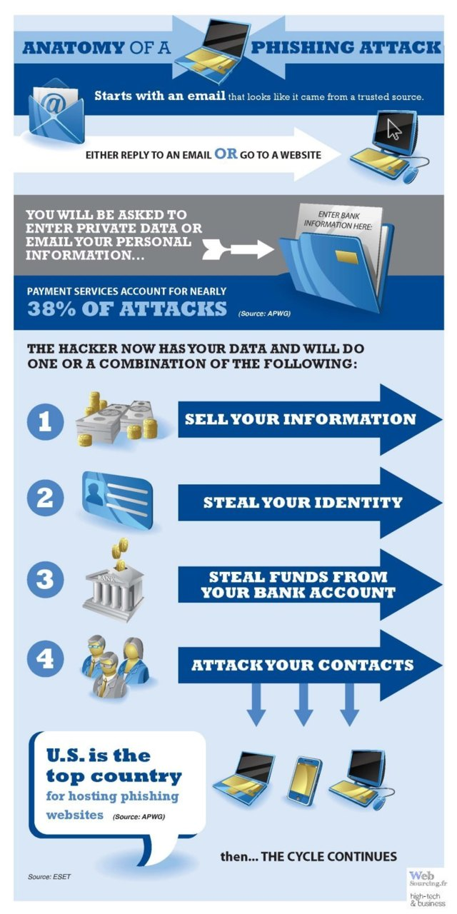 phishing-explication-infographie