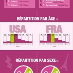 Facebook : les USA face à la France !