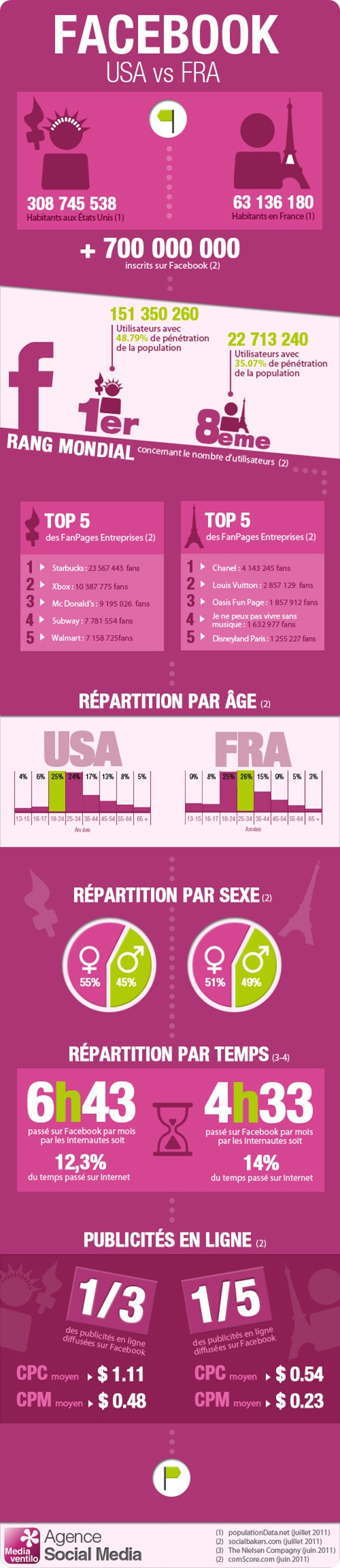 facebook-france-usa-infographie
