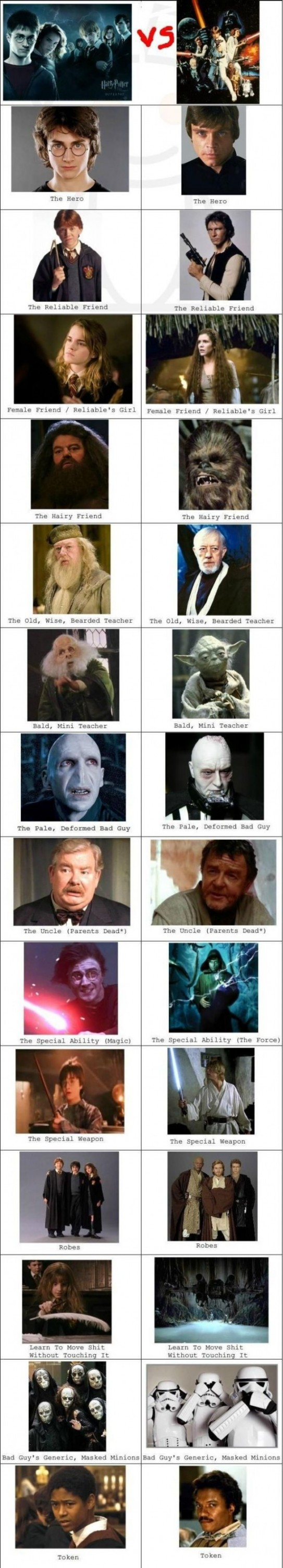 harry potter vs star wars 543x3000 Les troublantes ressemblances entre Harry Potter et Star Wars