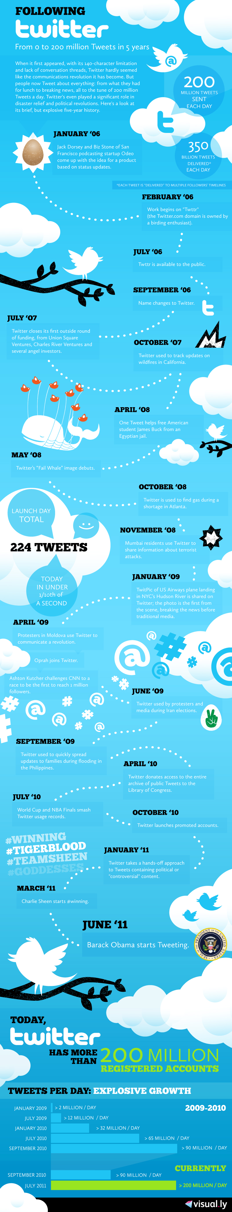 infographie-twitter-5-ans