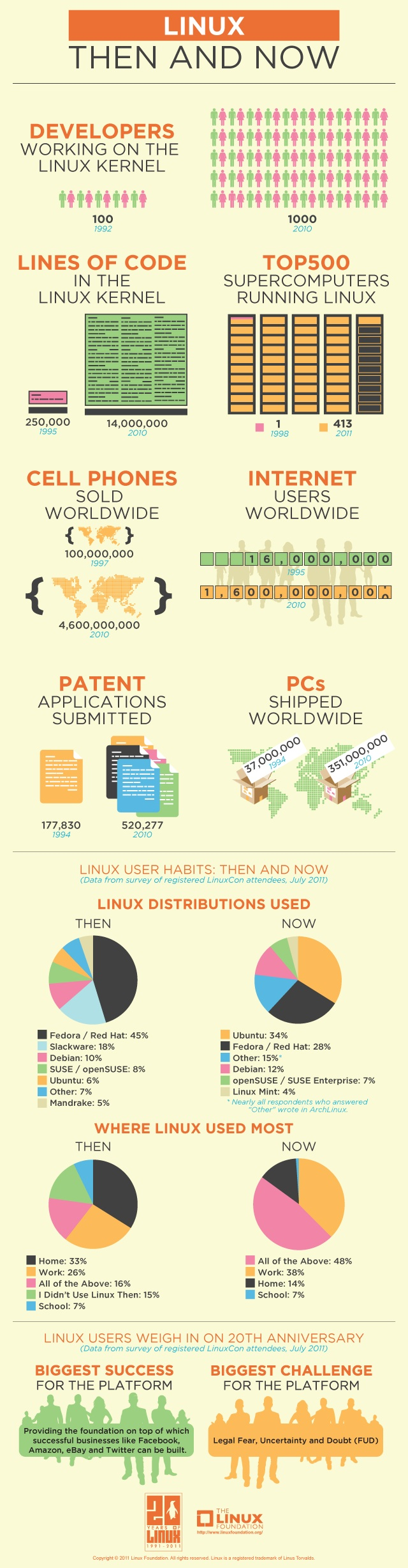 linux-infographie