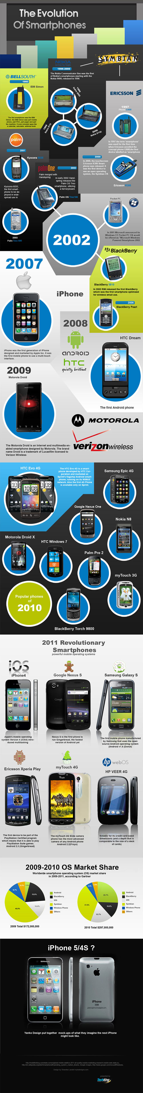 Evolution des Mobiles : du IBM Simon à l'Iphone