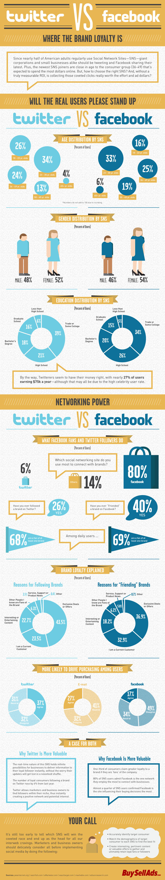 twitter-facebook-infographie