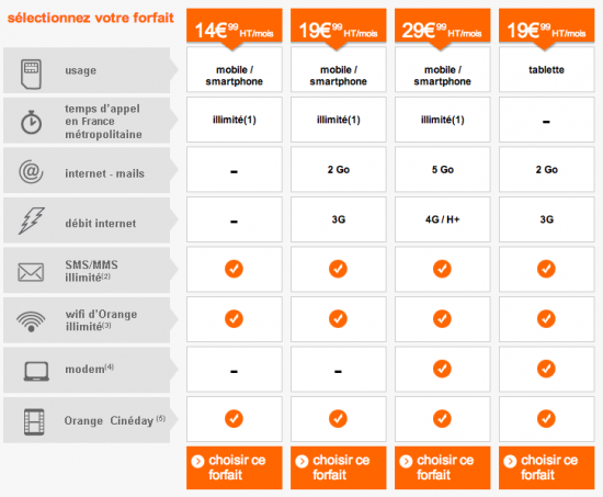 Les forfaits Smart Pro de Orange : 100% mobile et prix mini